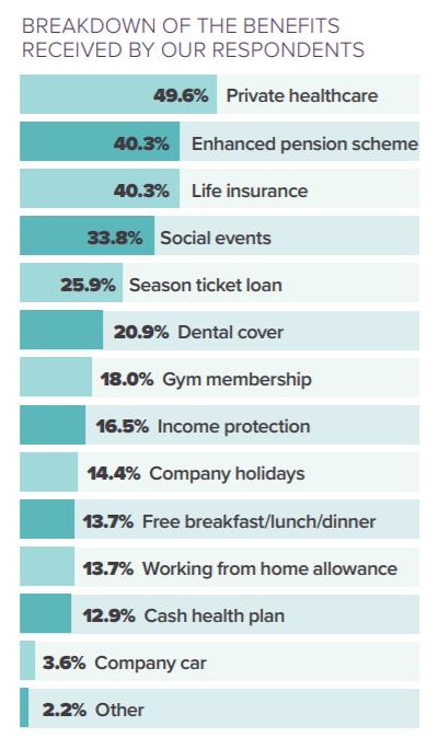 PA benefits
